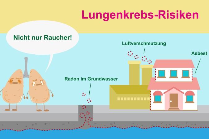 Ein Lungenkrebsrisiko Faktor ist die Radon-Verseuchung des Grundwassers. Nicht nur Raucher sind deshalb gefährdet. (#2)